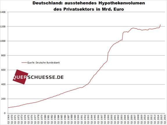 Objem hypoték pre nemecký privátny sektor feb2015