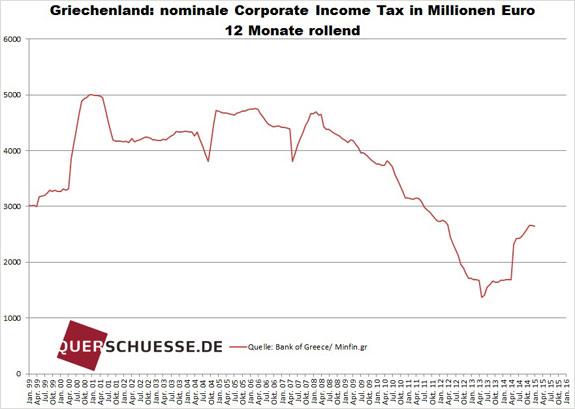 Daň z príjmu právnických osôb v Grécku feb2015