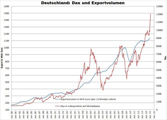 Dax a nemecký export 2015