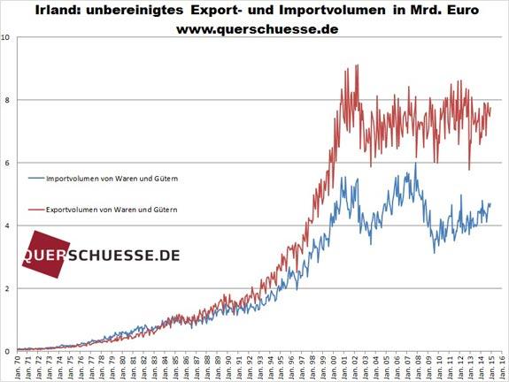 Írsky export import dec2014