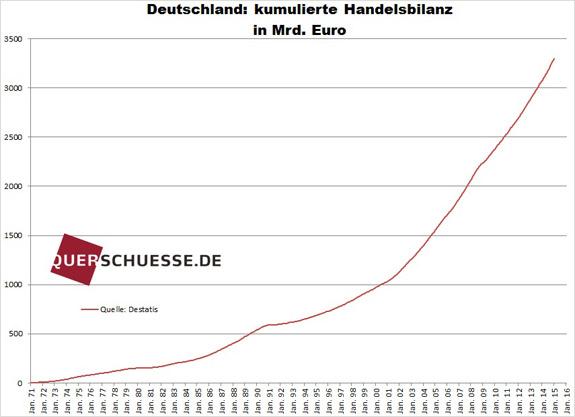 Kumulovaná obchodná bilancia Nemecko 2015