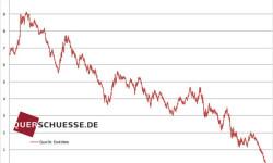 Nemecké dlhopisy so splatnosťou 10 rokov | Marec 2015 výnos 0,18 %