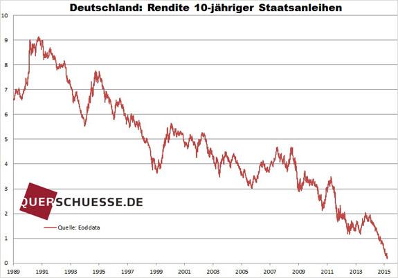 Nemecké dlhopisy výnos 2015