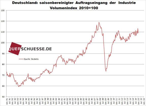 Nemecké priemyselné objednávky 2015
