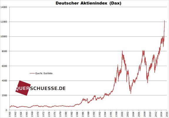 Nemecký akciový index Dax 2015