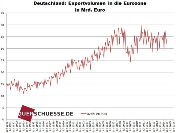 Nemecký export EÚ 2015