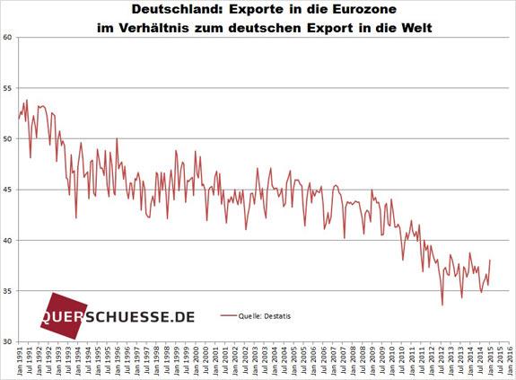 Nemecký export EÚ vs svet 2015