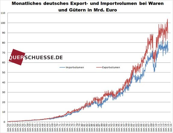 Nemecký export import 2015