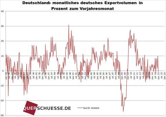 Nemecký export 2015