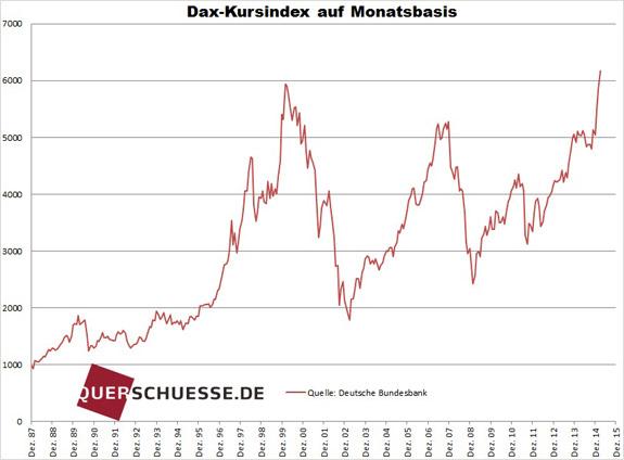 Nemecký index Dax mesačný vývoj 2015
