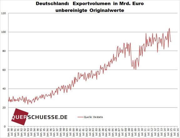 Neočistený nemecký export 2015