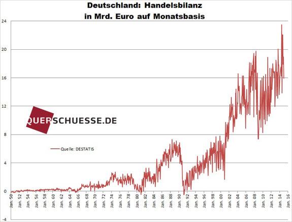 Obchodná bilancia Nemecka 2015