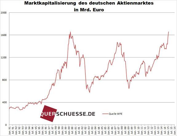 Trhová kapitalizácia Nemecko 2015