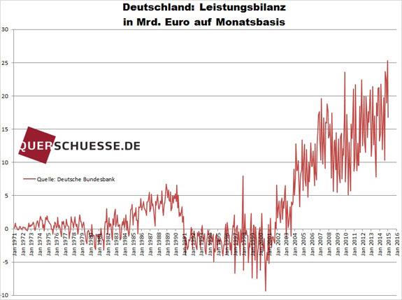 Výkonnostná bilancia Nemecka 2015