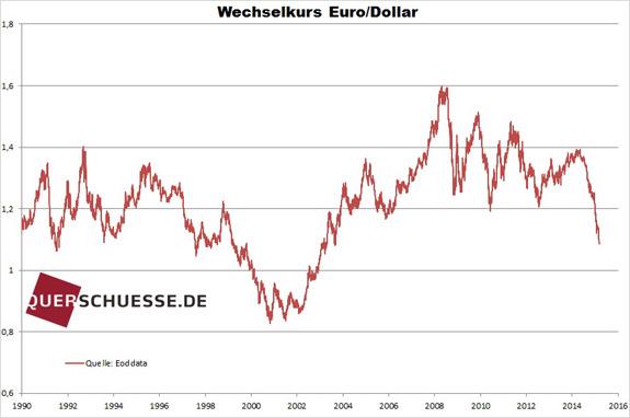 Výmenný kurz eu usd 2015