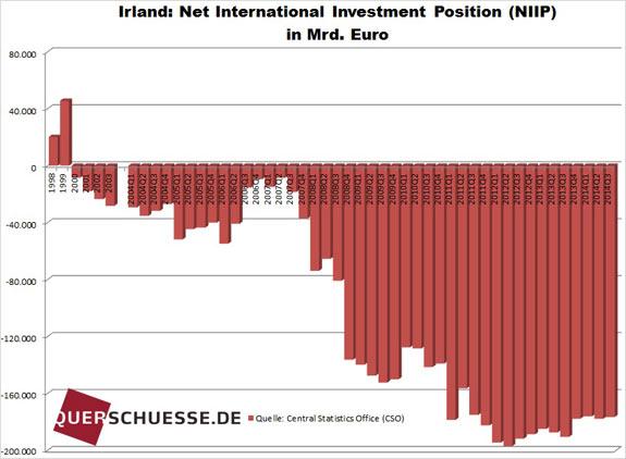 Zahraničný dlh Írska dec2014