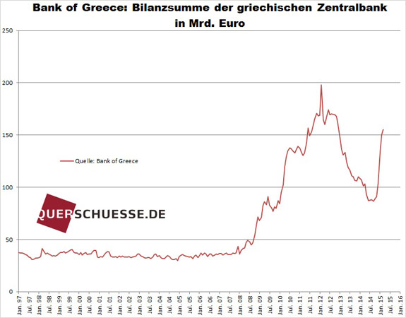 Grécke aktíva 2015