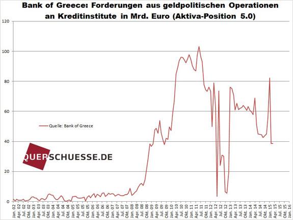 Grécke pohľadávky 2015