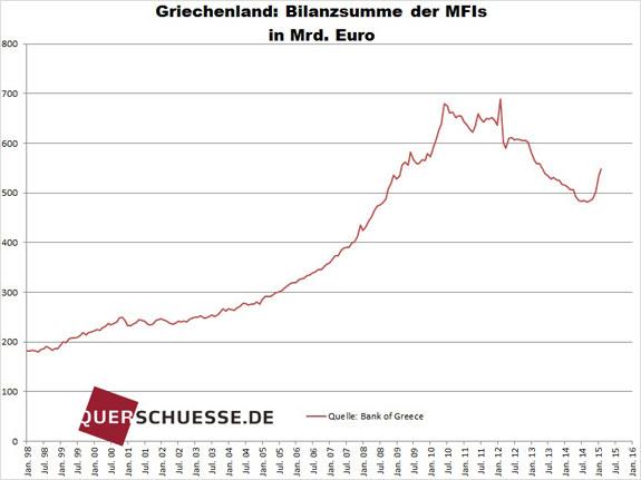 Index peňažného toku Grécko 2015