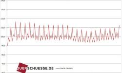 Reálne mzdy v Nemecku | Rok 2014 rekordný nárast +1,7 %