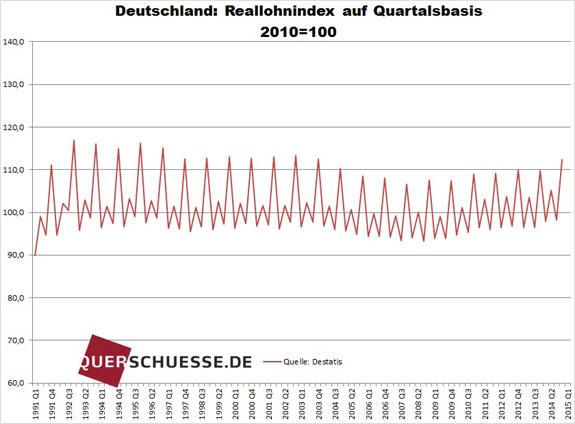 Index reálnych miezd Nemecko 2014