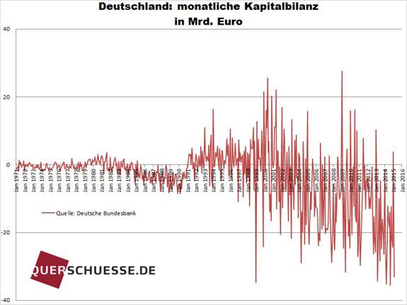 Kapitálový účet platobnej bilancie Nemecko 2015