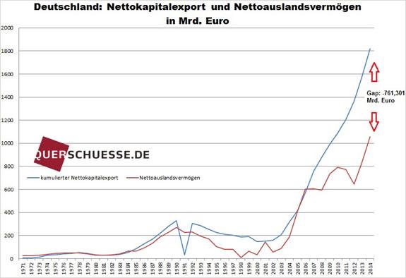 Kapitálový vývoz Nemecka 2015