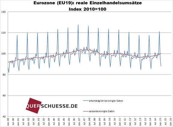 Maloobchodný obrat eurozóny 2015