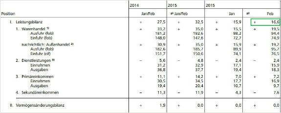 Platobná bilancia Nemecko 2015
