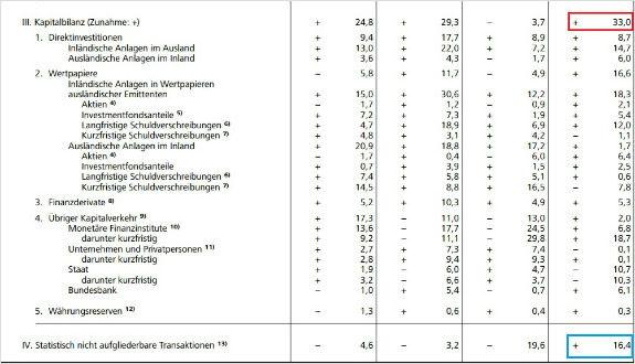 Platobná bilancia v Nemecku členenie 2015