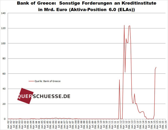Program núdzovej likvidity Grécku ELA 2015