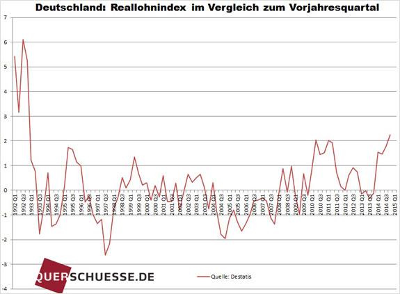Reálne mzdy v Nemecku 2014
