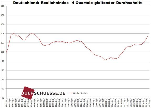 Reálne mzdy v Nemecku kvartálne 2014