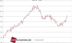 Maloobchodný obrat eurozóny | Február 2015 pokles o -0,2 %
