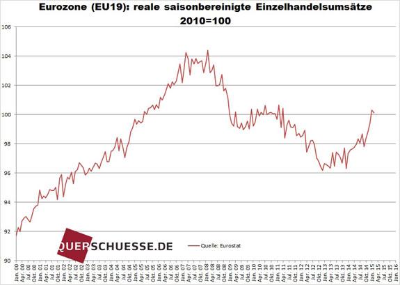 Sezónne očistený maloobchodný obrat eurozóny 2015