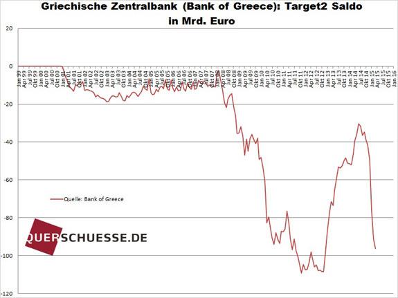 Záväzok Grécka Target2 2015