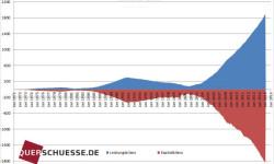 Zložky platobnej bilancie v Nemecku 2015